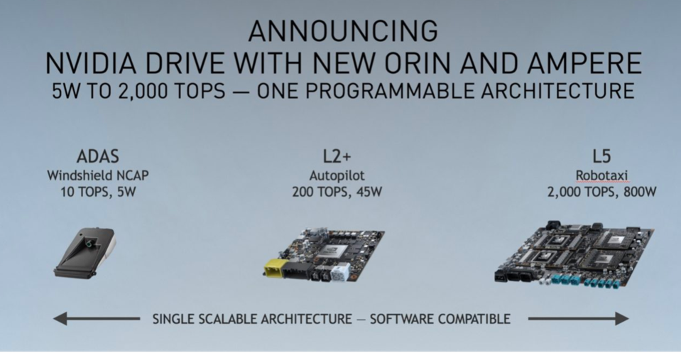 The Drive platform from NVIDIA