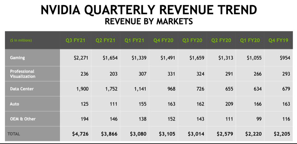 NVIDIA's data center revenue is exploding