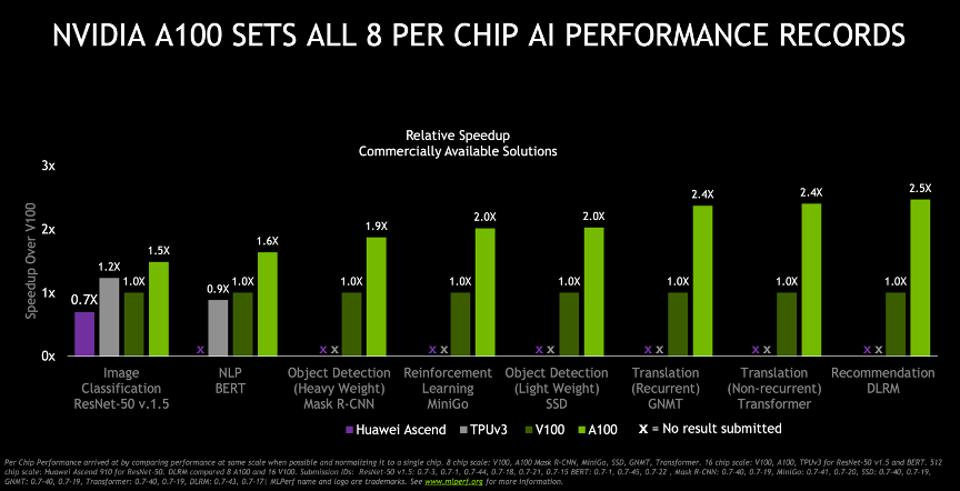 NVIDIA continues to increase performance.
