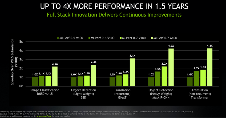 NVIDIA Performance increases faster than competitors assume.