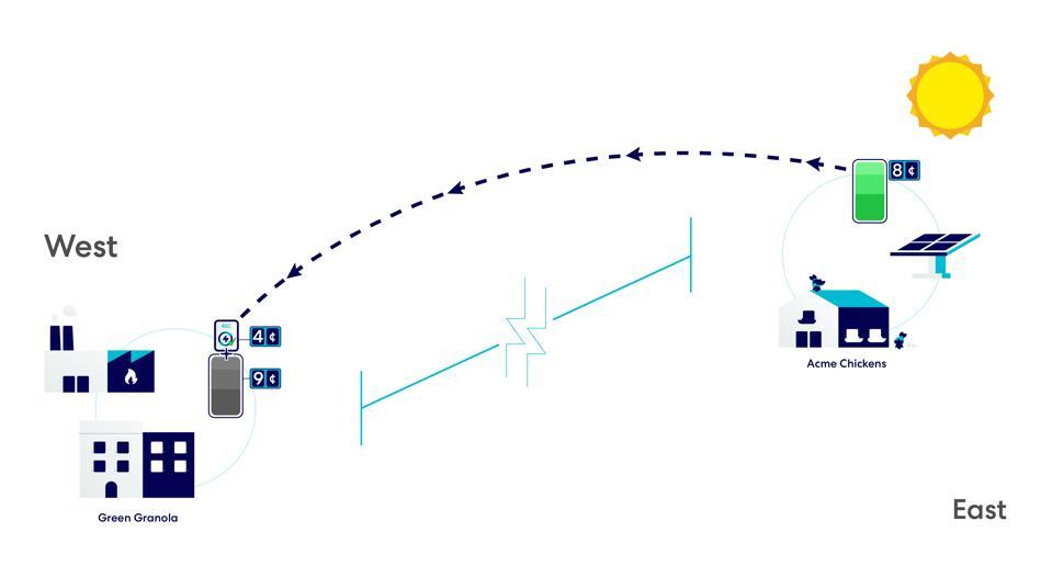 RECs - transposing energy in a virtual way.