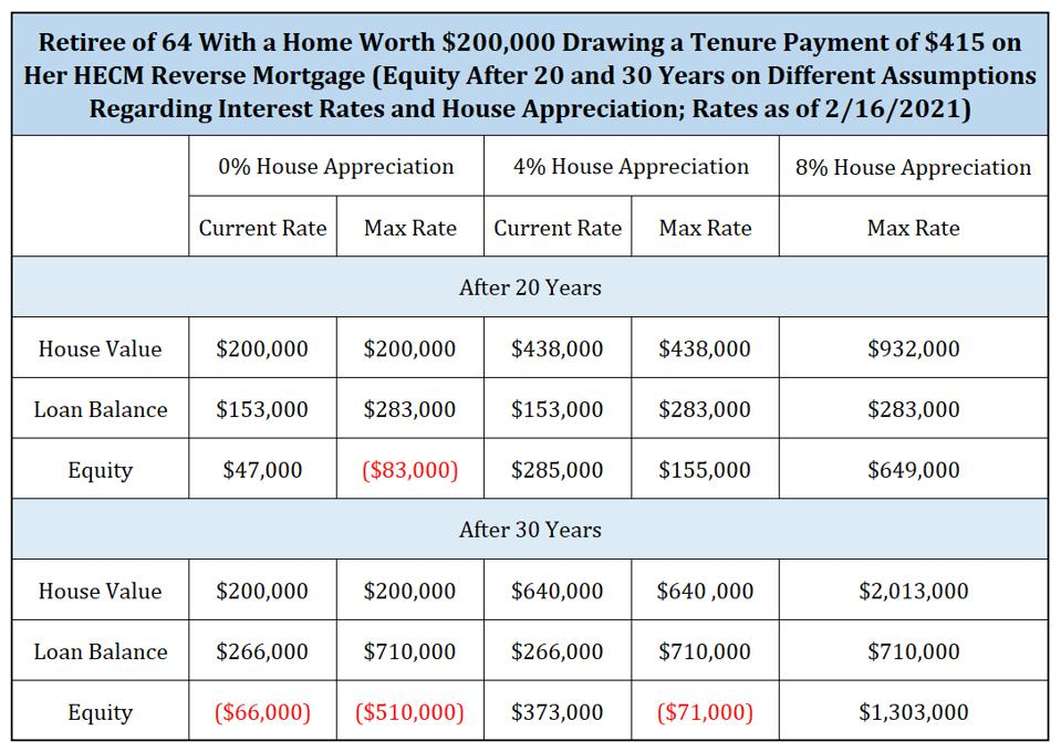 Home Equity under various interest rate and appreciation assumptions
