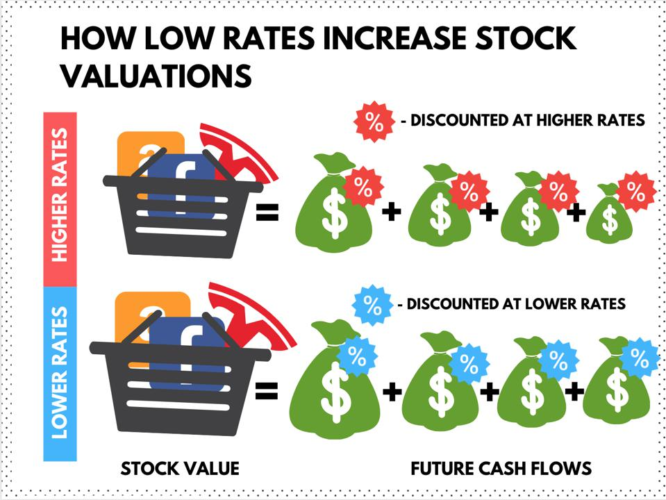 Infographic: How low rates increase stock valuations