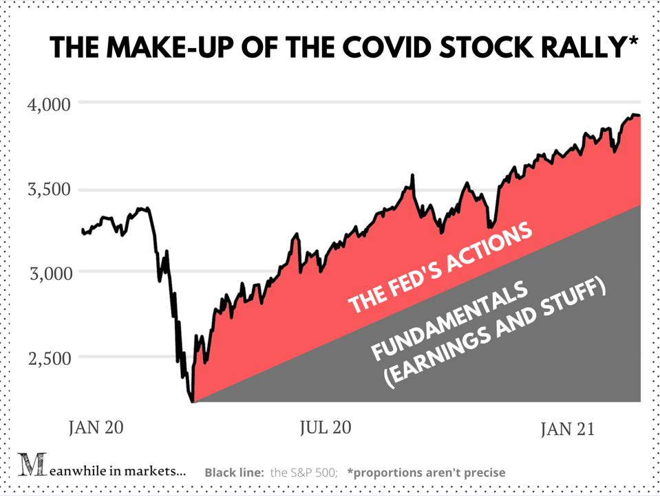 Infographic: The make-up of Covid's stock rally
