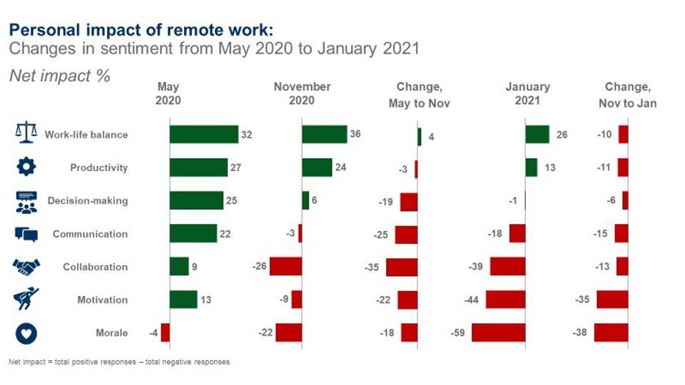 Graphic showing the personal impact of remote work