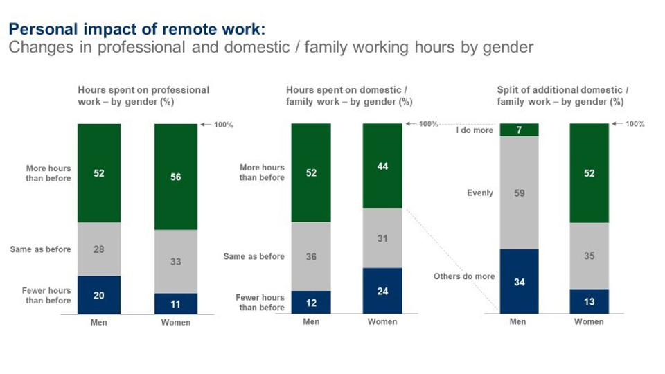 Personal impact of remote work