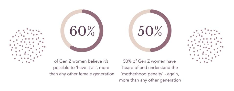 Some stats from Mirza's report 'What to Expense When You're Expecting: Working Women Discuss the Future of Parenting'
