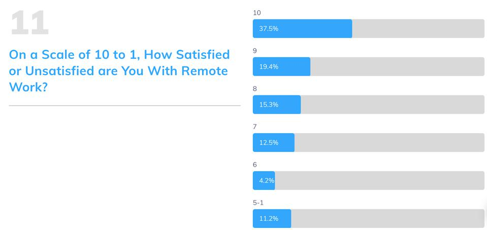 This graph shows how satisfied each surveyed company is with their remote work situation
