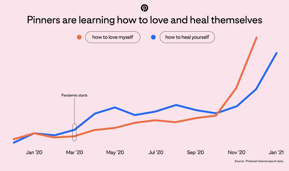Graph shows sharp increase in how to love myself and how to heal yourself since pandemic