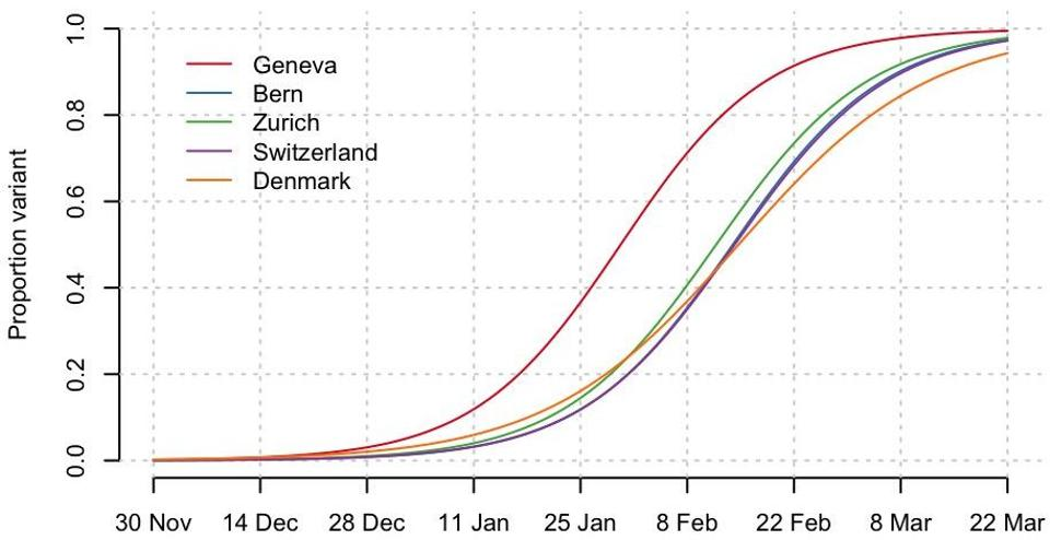 Chart showing data from the UK, Denmark, Belgium and Switzerland collectively demonstrate that the UK B.1.1.7 variant predictably overtakes previously dominating strains progressing from 20% to 80% of the circulating viruses in just 4 weeks.