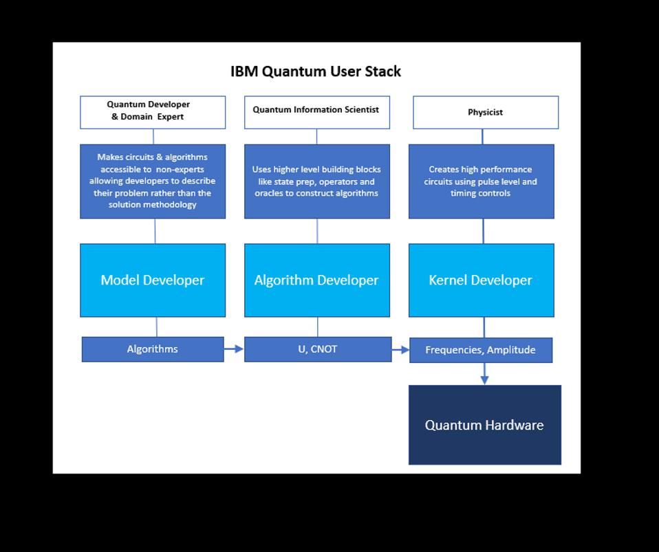 IBM Quantum user stack