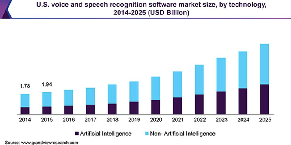 US Voice and Speech Recognition