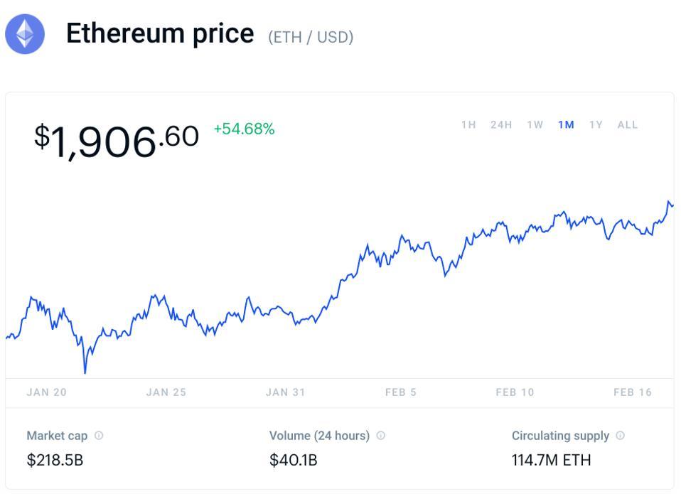 bitcoin, precio de bitcoin, ethereum, precio de ethereum, gráfico