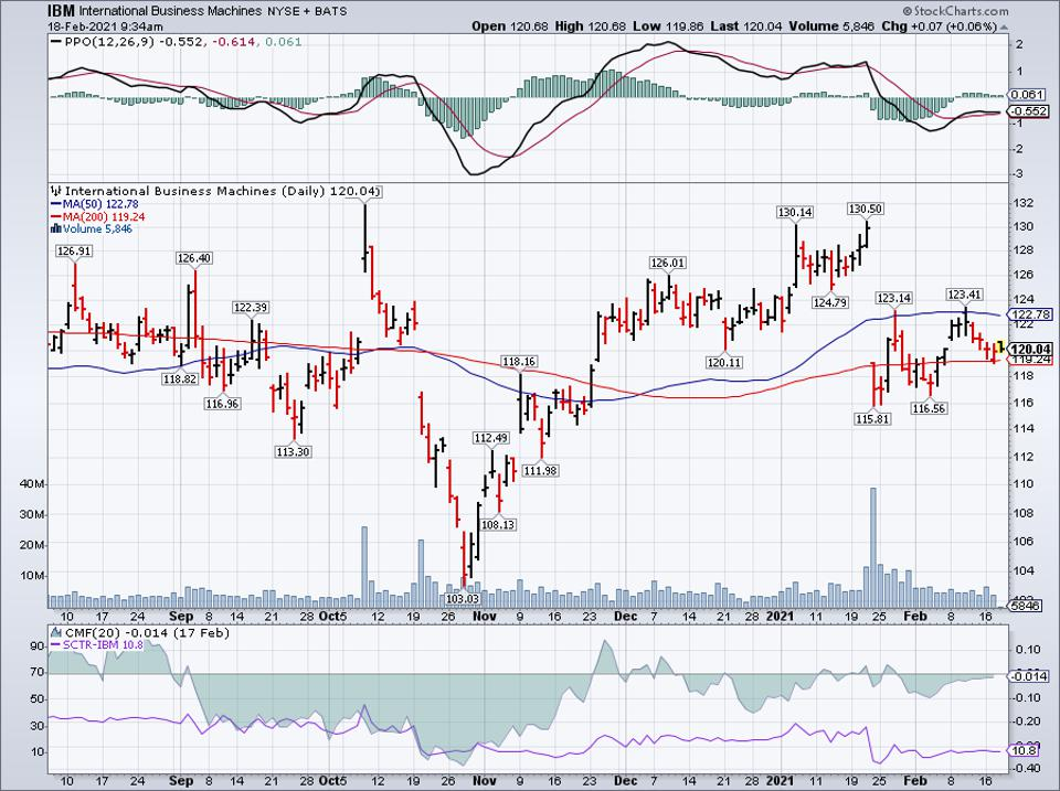 Simple moving average of Intl Business Machines Corp (IBM)