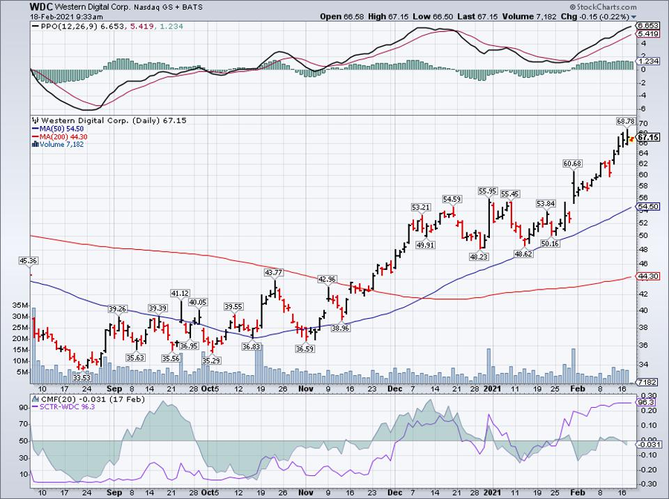 Simple moving average of Western Digital Corp (WDC)