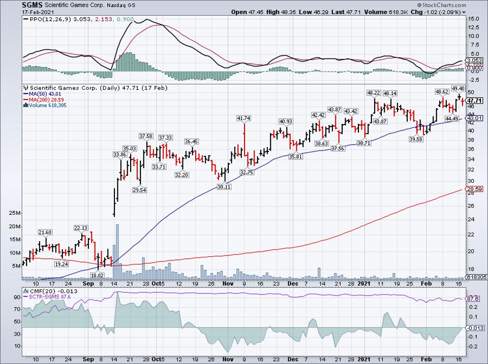 Simple moving average of Scientific Games Corp (SGMS)
