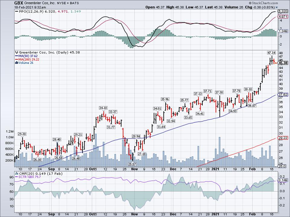 Simple moving average of Greenbrier Cos Inc (The) (GBX)