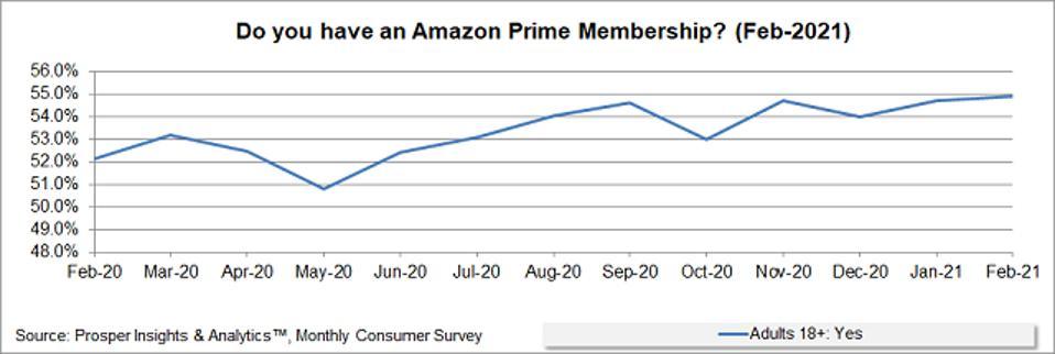Prosper - Amazon Prime Membership