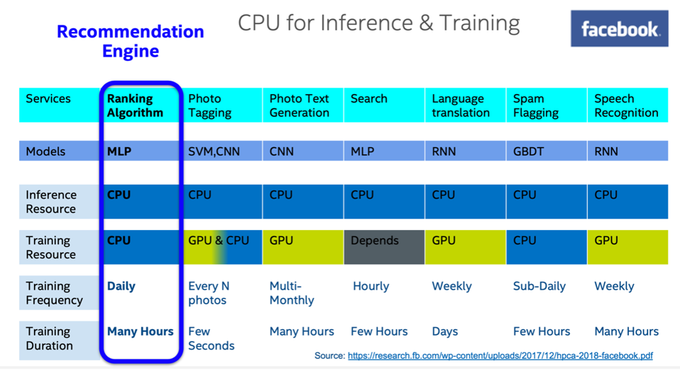Facebook uses CPU's across its vast infrastructure for AI