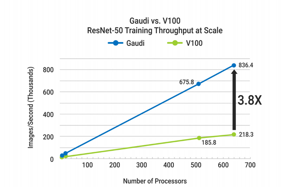 The Intel Gaudi chip provides excellent scalability