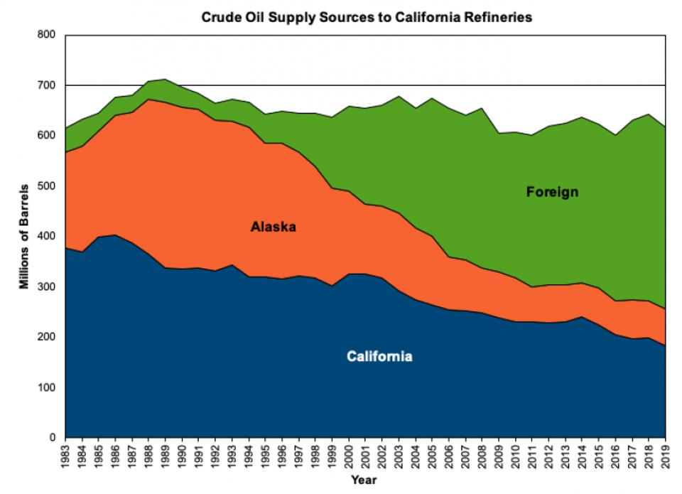 California's growing foreign oil imports.
