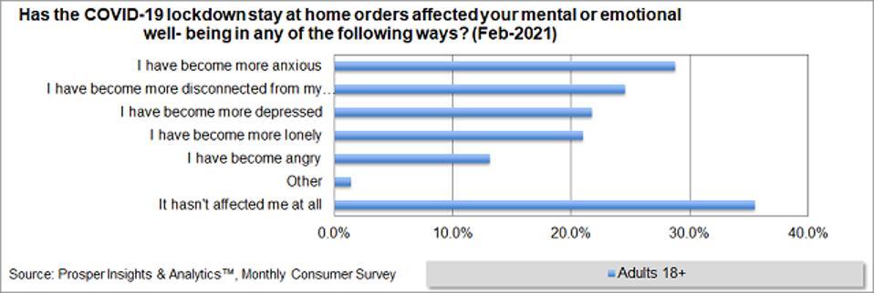 Prosper - Mental or Emotional Well-being