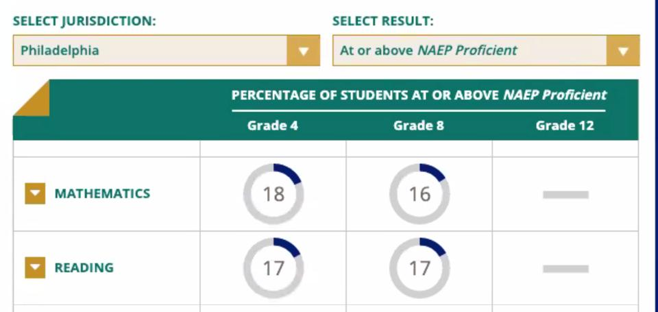 NAEP Philly Scores