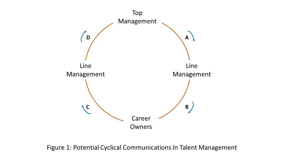 Shows cyclical links from Top Management to Line Management to Career Owners and back