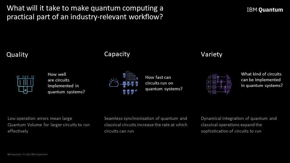 SLide showing IBM Quantum's Three key areas of hardware development: Quality, Capacity and Variety