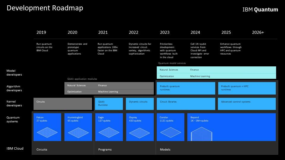 IBM Quantum Development Roadmap through 2025