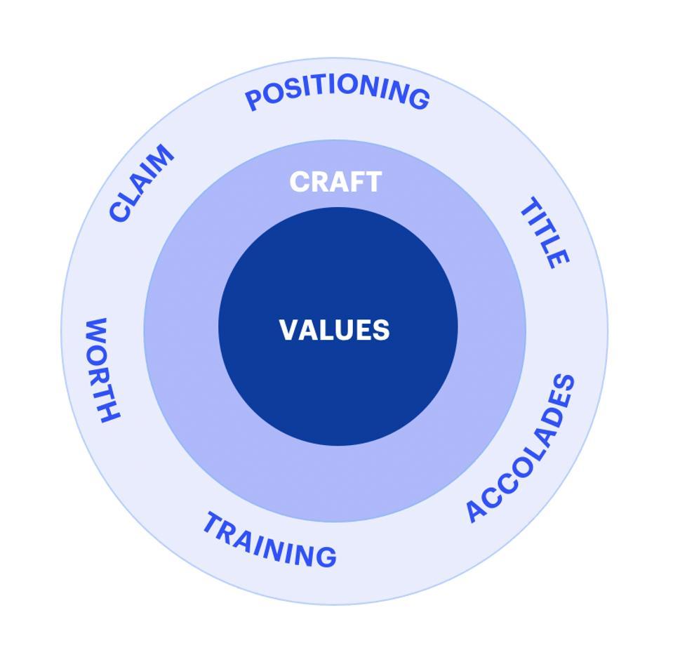 Framework for a Creative Career