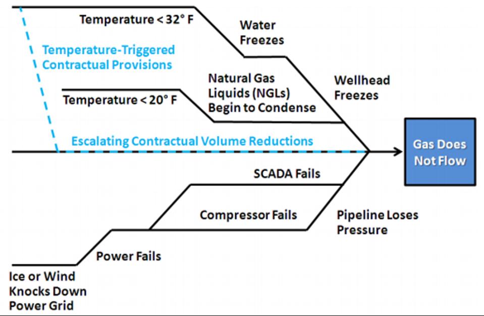 Numerous factors can block gas flows