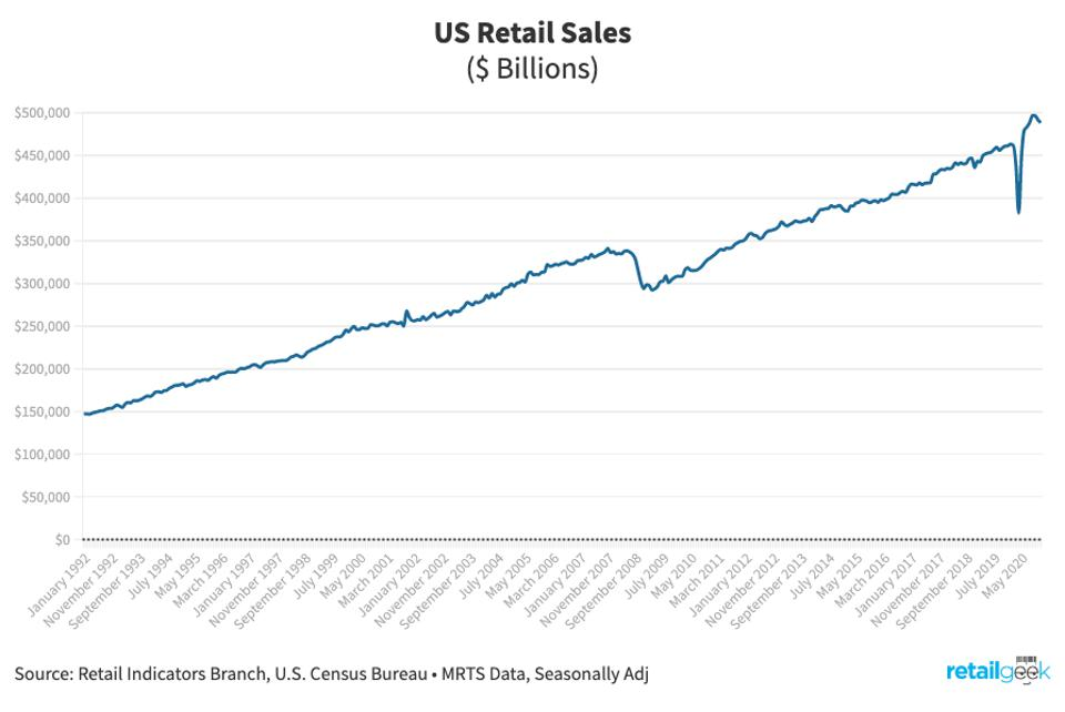 Chart of Us Retail Sales from 1992 to present day.