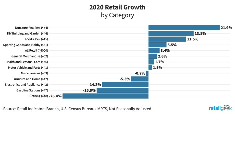 Chart showing various categories of retail and their growth versus the previous year