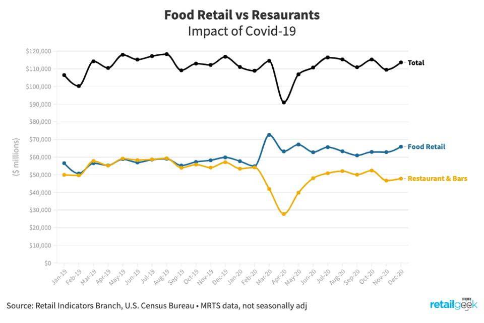 Chart showing the food sales via restaurants and grocery stores