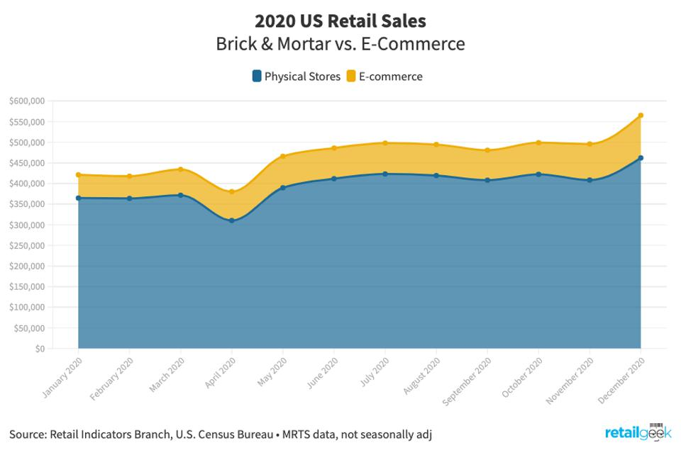 Chart showing in-store and online retail sales in 2020