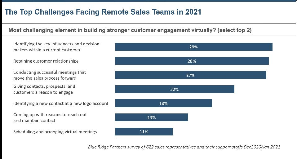 Blue Ridge Partners survey of 622 sales representatives and supports staffs December 2020-January 2021