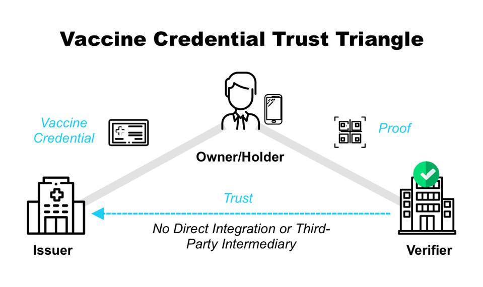 Vaccine Credential Trust Triangle