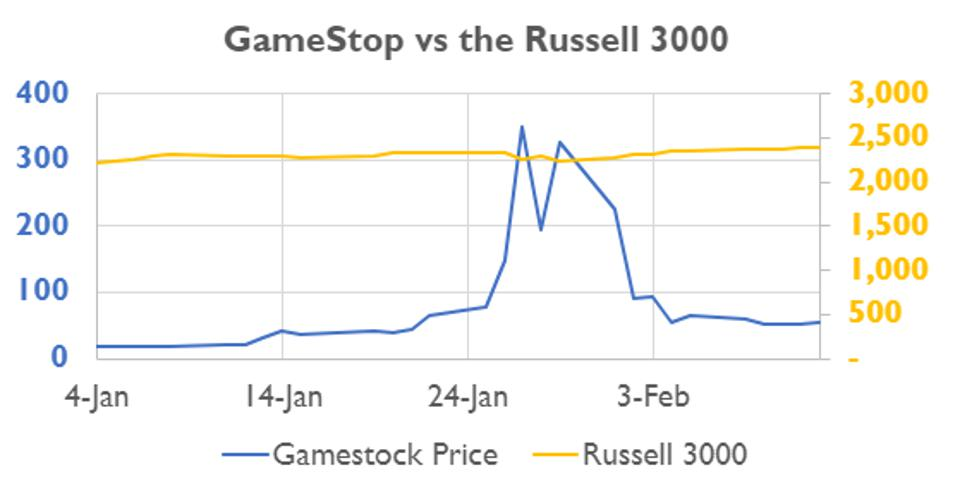 A graph depicting price performance of GameStop stock and the Russell 3000 index from early January through mid-February, 2021