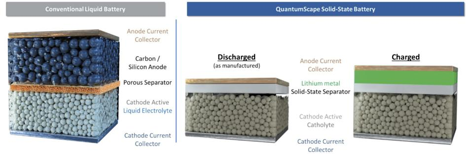 QuantumScape solid-state battery vs conventional lithium-ion.