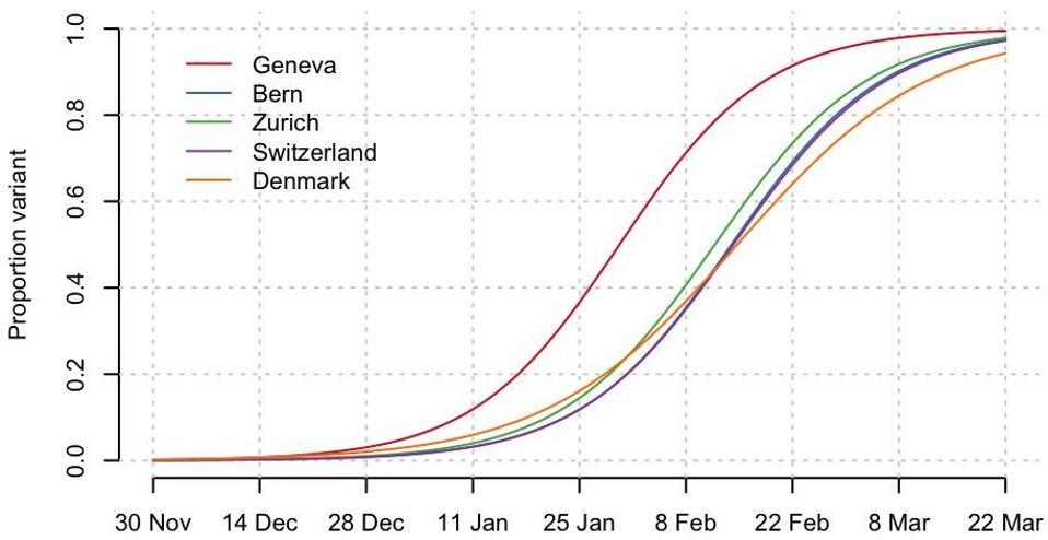 Chart demonstrating data from the UK, Denmark, Belgium, and Switzerland
