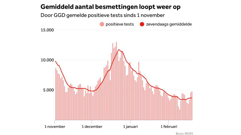 7-day average of cases in the Netherlands