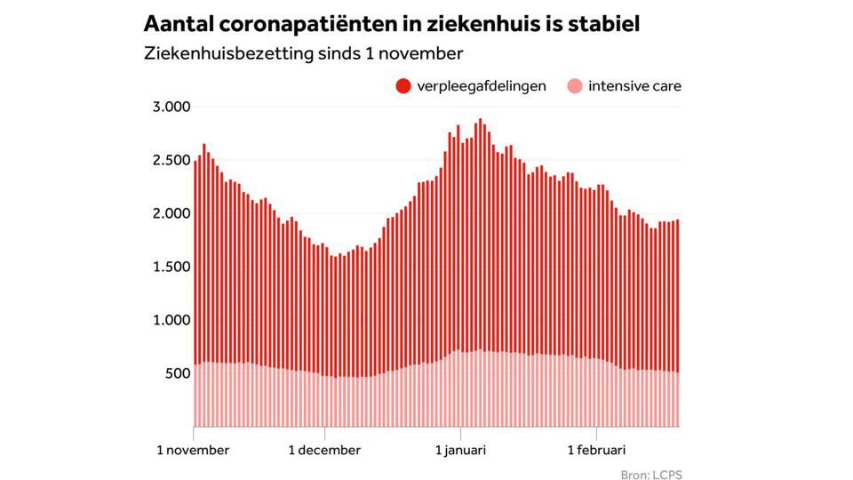 Level of Covid-19 hospitalizations (red) and ICU units occupied (pink) in the Netherlands