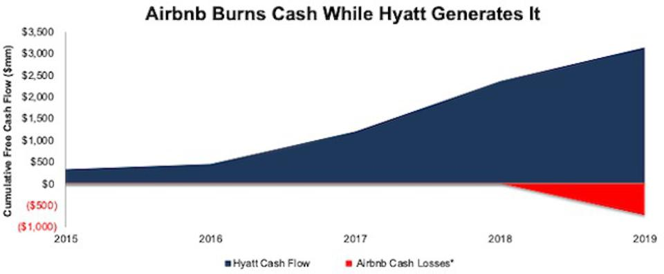 ABNB vs H Free Cash Flow