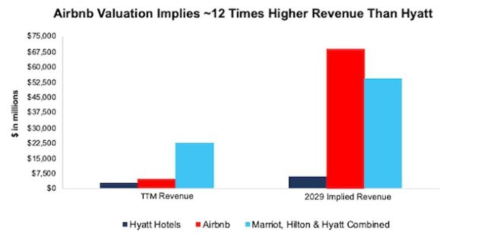 ABNB vs MAR HLT H Implied Revenue Expectations