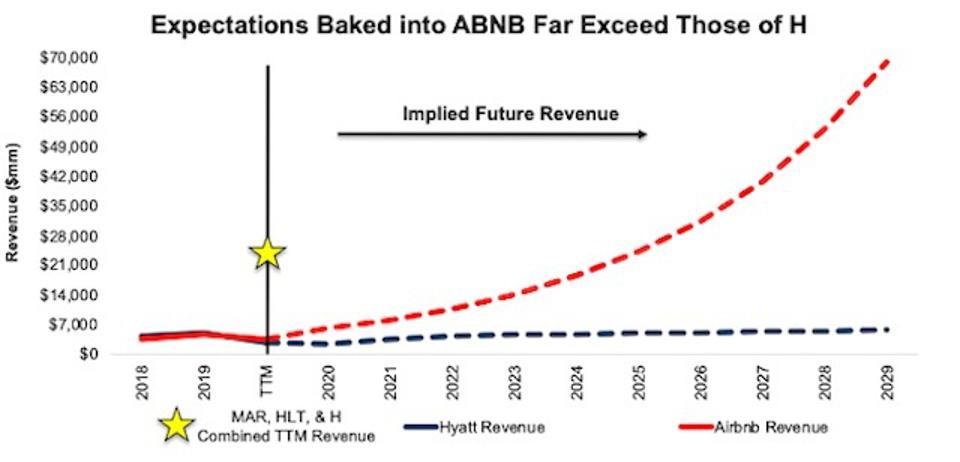 ABNB vs H DCF Implied Future Revenue