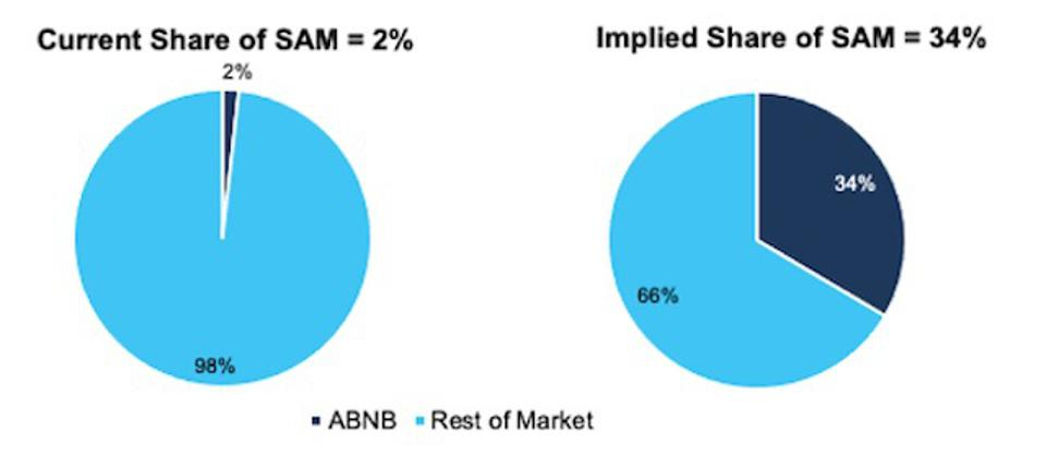 ABNB Market Share Vs DCF Implied Future Market Share