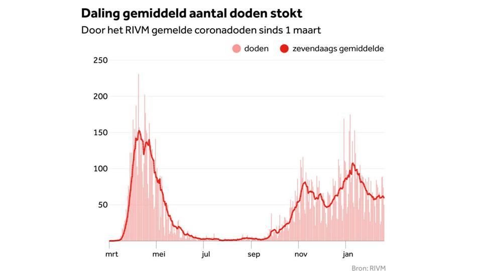 7-day average of Covid-19 deaths in the Netherlands