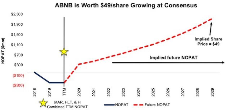 ABNB Valuation DCF Scenario