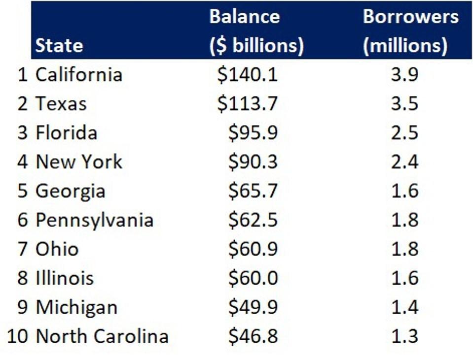 student loan debt statistics
